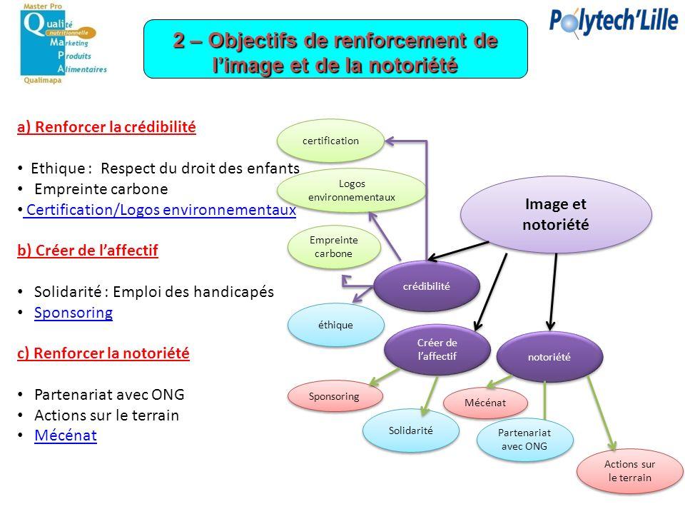 a) Renforcer la crédibilité Ethique : Respect du droit des enfants Empreinte carbone Certification/Logos environnementaux b) Créer de laffectif Solida