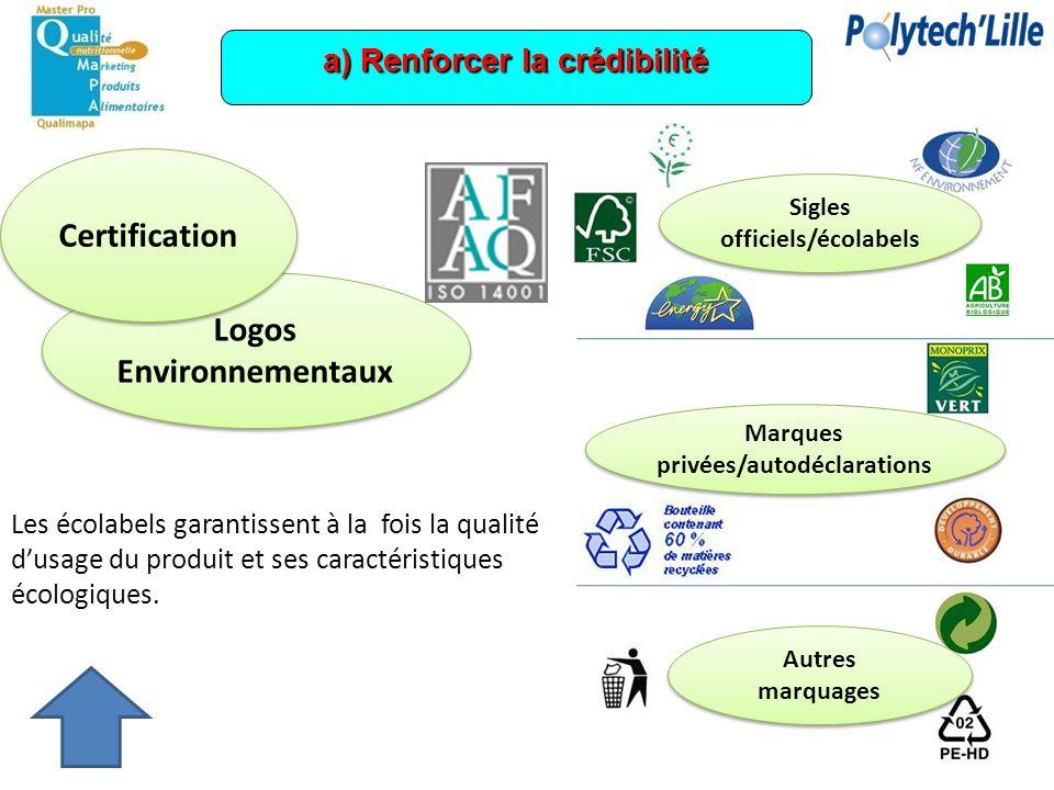 a) Renforcer la crédibilité Logos Environnementaux Certification Autres marquages Marques privées/autodéclarations Sigles officiels/écolabels Les écol