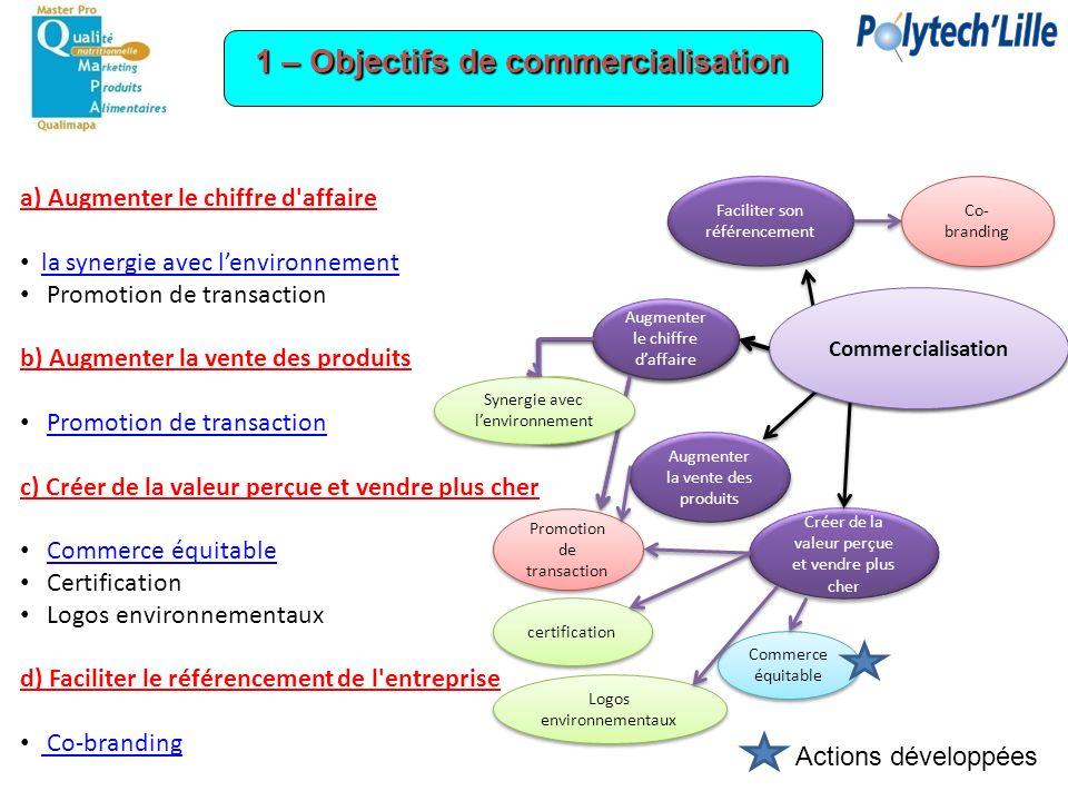 a) Augmenter le chiffre d'affaire la synergie avec lenvironnement Promotion de transaction b) Augmenter la vente des produits Promotion de transaction