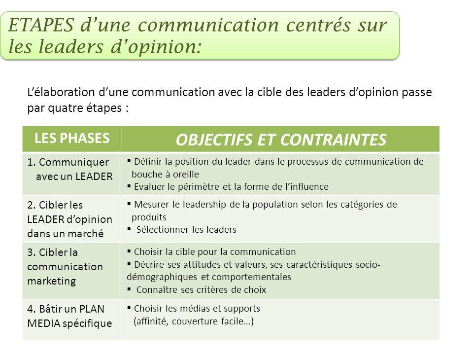 LES PHASES OBJECTIFS ET CONTRAINTES 1. Communiquer avec un LEADER Définir la position du leader dans le processus de communication de bouche à oreille
