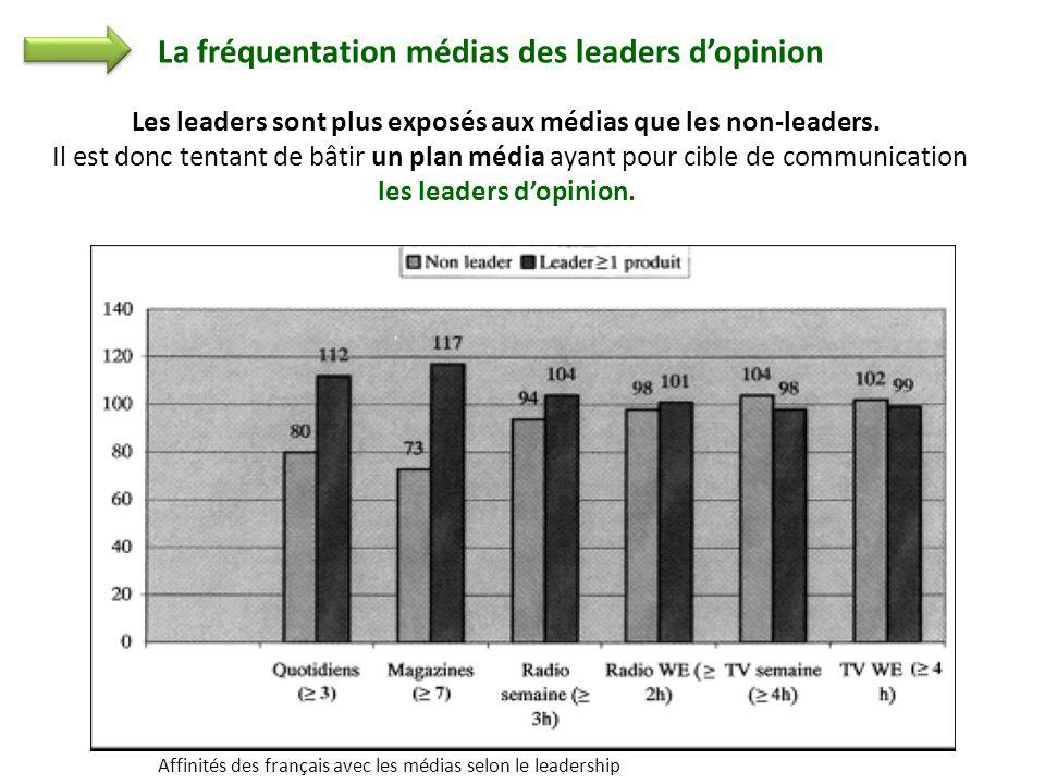Les leaders sont plus exposés aux médias que les non-leaders. Il est donc tentant de bâtir un plan média ayant pour cible de communication les leaders