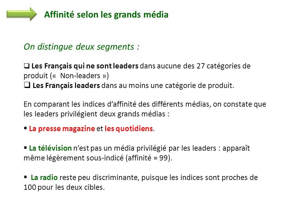 Affinité selon les grands média On distingue deux segments : Les Français qui ne sont leaders dans aucune des 27 catégories de produit (« Non-leaders