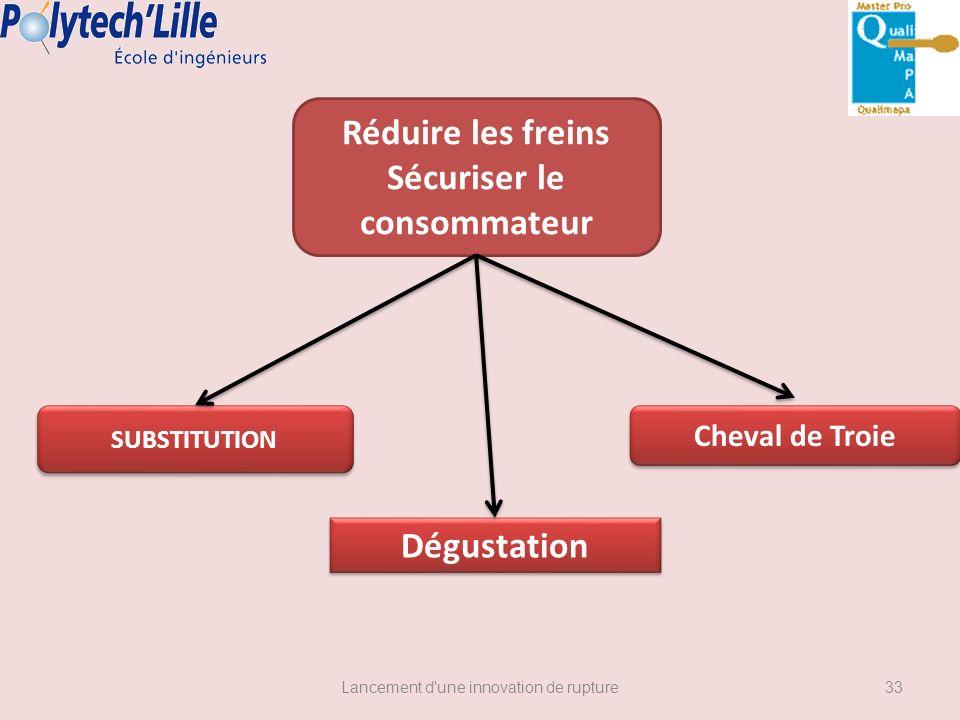 Lancement d'une innovation de rupture SUBSTITUTION Cheval de Troie Dégustation Réduire les freins Sécuriser le consommateur 33