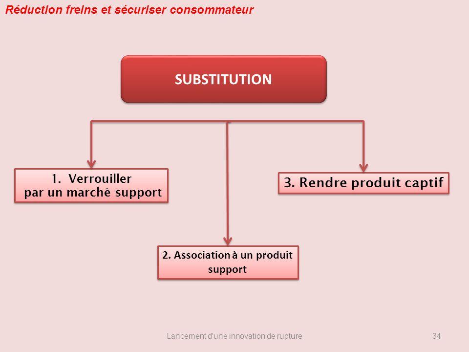Lancement d'une innovation de rupture 1.Verrouiller par un marché support 1.Verrouiller par un marché support 2. Association à un produit support 2. A