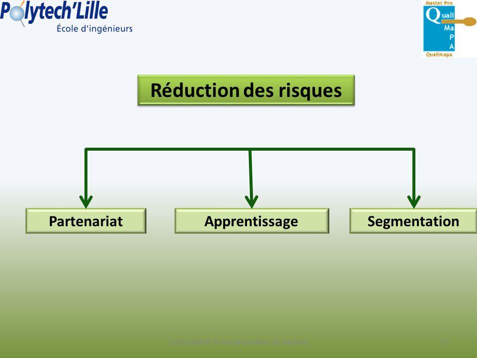 Lancement d'une innovation de rupture Réduction des risques PartenariatApprentissageSegmentation 73