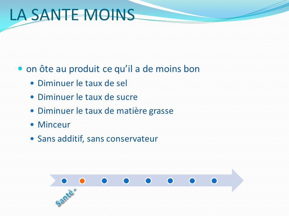 LA SANTE MOINS on ôte au produit ce quil a de moins bon Diminuer le taux de sel Diminuer le taux de sucre Diminuer le taux de matière grasse Minceur S