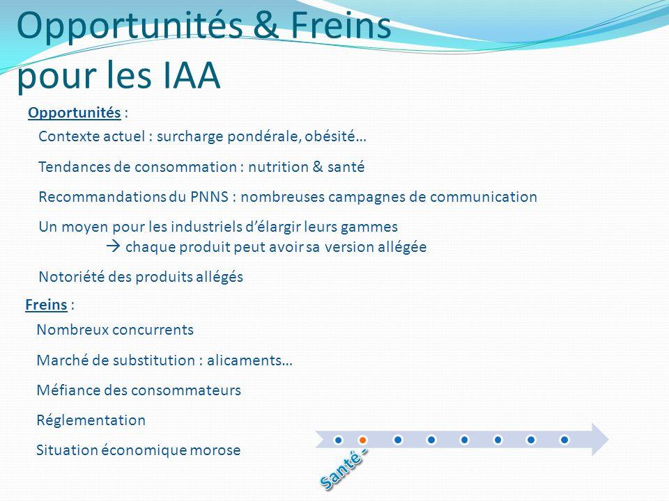Opportunités & Freins pour les IAA Contexte actuel : surcharge pondérale, obésité… Tendances de consommation : nutrition & santé Recommandations du PN