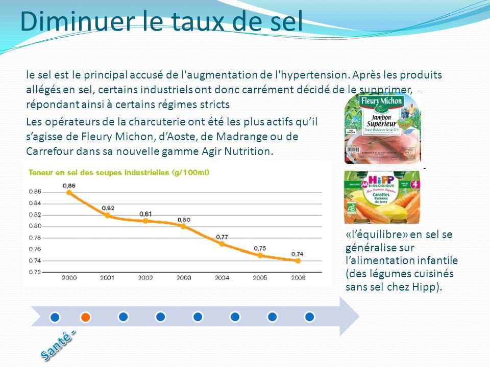 Diminuer le taux de sel Les opérateurs de la charcuterie ont été les plus actifs quil sagisse de Fleury Michon, dAoste, de Madrange ou de Carrefour da