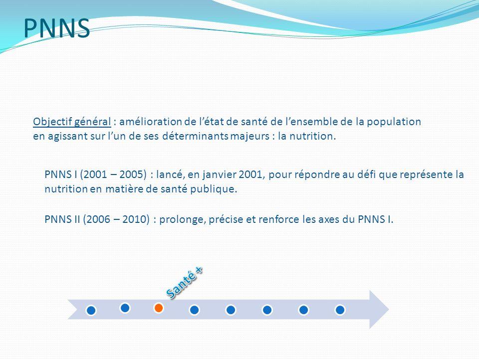 PNNS Objectif général : amélioration de létat de santé de lensemble de la population en agissant sur lun de ses déterminants majeurs : la nutrition. P