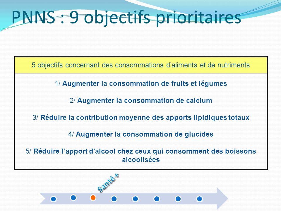 PNNS : 9 objectifs prioritaires 5 objectifs concernant des consommations daliments et de nutriments 1/ Augmenter la consommation de fruits et légumes