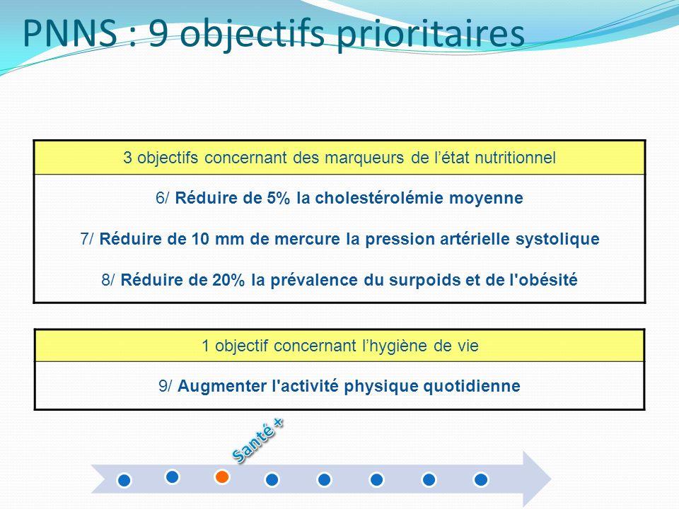 PNNS : 9 objectifs prioritaires 3 objectifs concernant des marqueurs de létat nutritionnel 6/ Réduire de 5% la cholestérolémie moyenne 7/ Réduire de 1