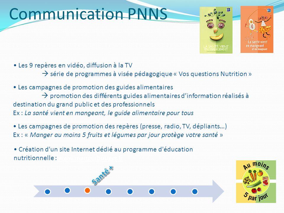 Communication PNNS Création d'un site Internet dédié au programme d'éducation nutritionnelle : www.mangerbouger.frwww.mangerbouger.fr Les 9 repères en
