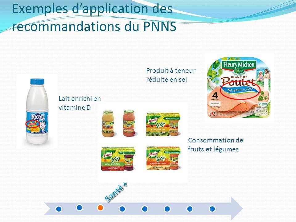 Exemples dapplication des recommandations du PNNS Produit à teneur réduite en sel Lait enrichi en vitamine D Consommation de fruits et légumes