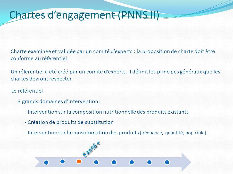 Chartes dengagement (PNNS II) Le référentiel 3 grands domaines dintervention : - Intervention sur la composition nutritionnelle des produits existants
