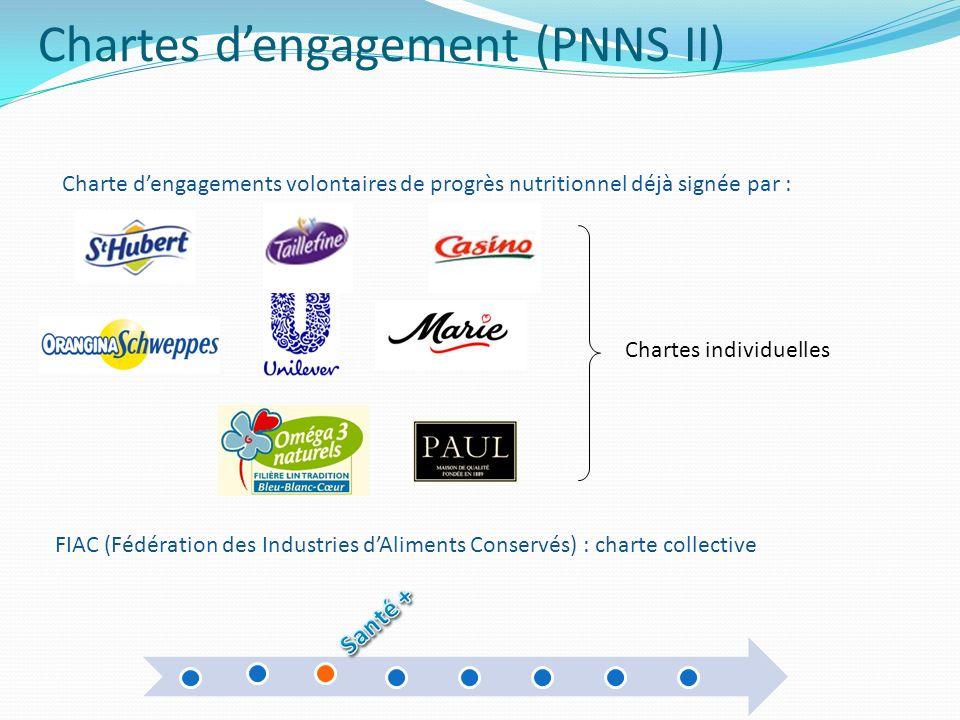 Chartes dengagement (PNNS II) FIAC (Fédération des Industries dAliments Conservés) : charte collective Chartes individuelles Charte dengagements volon