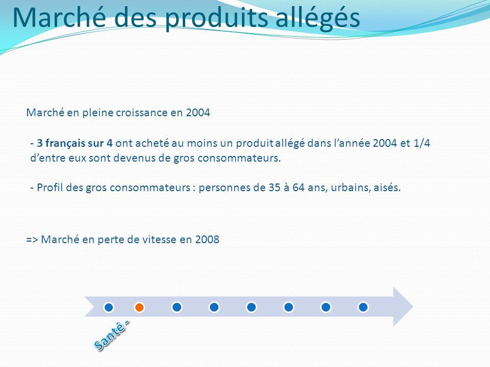 Marché des produits allégés - 3 français sur 4 ont acheté au moins un produit allégé dans lannée 2004 et 1/4 dentre eux sont devenus de gros consommat