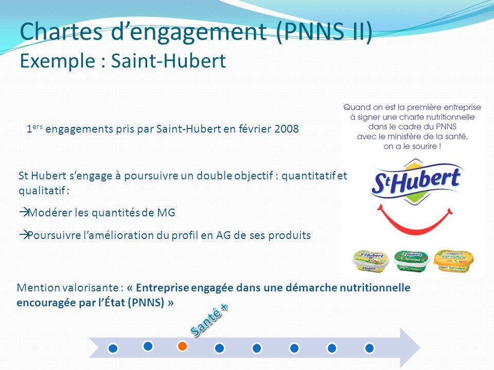 Chartes dengagement (PNNS II) Exemple : Saint-Hubert 1 ers engagements pris par Saint-Hubert en février 2008 Mention valorisante : « Entreprise engagé