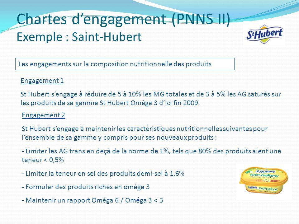 Chartes dengagement (PNNS II) Exemple : Saint-Hubert Les engagements sur la composition nutritionnelle des produits Engagement 1 St Hubert sengage à r