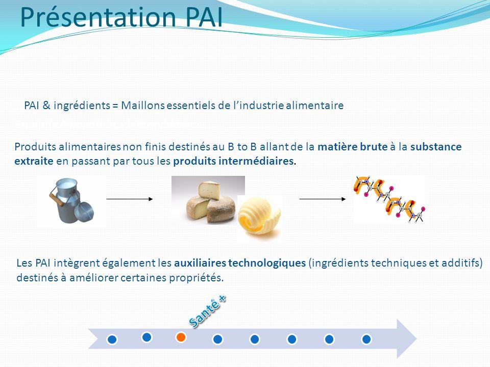 Présentation PAI PAI & ingrédients = Maillons essentiels de lindustrie alimentaire Les PAI intègrent également les auxiliaires technologiques (ingrédi