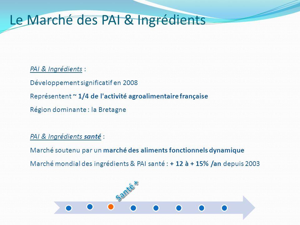 Le Marché des PAI & Ingrédients PAI & Ingrédients : Développement significatif en 2008 Représentent ~ 1/4 de l'activité agroalimentaire française Régi
