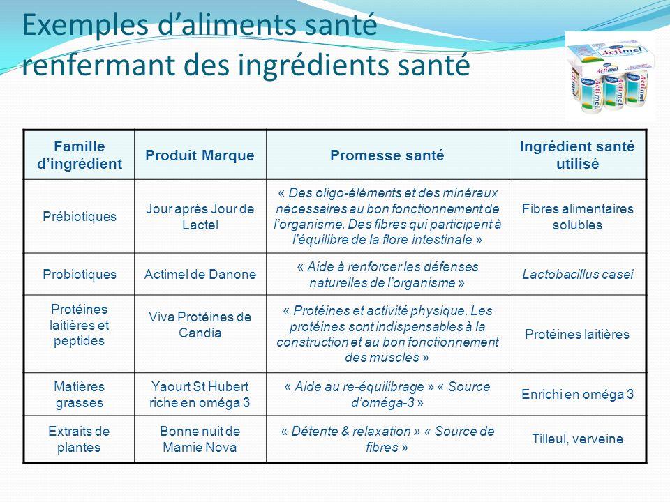 Exemples daliments santé renfermant des ingrédients santé Famille dingrédient Produit MarquePromesse santé Ingrédient santé utilisé Prébiotiques Jour