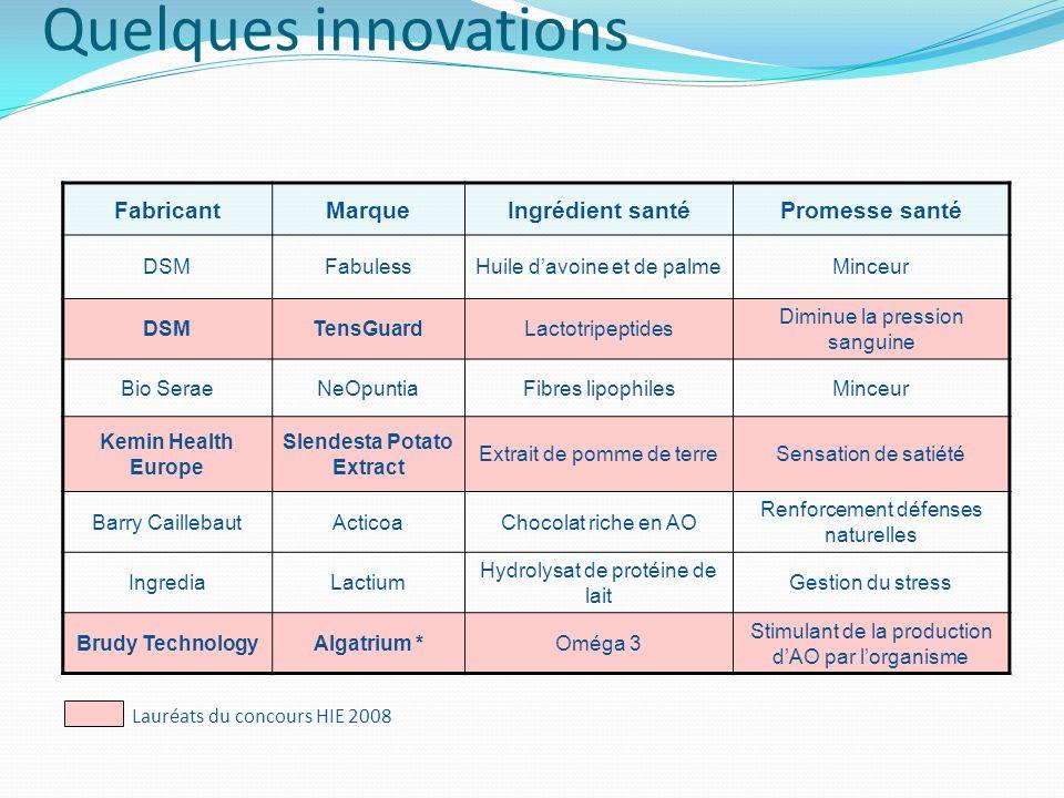Quelques innovations FabricantMarqueIngrédient santéPromesse santé DSMFabulessHuile davoine et de palmeMinceur DSMTensGuardLactotripeptides Diminue la