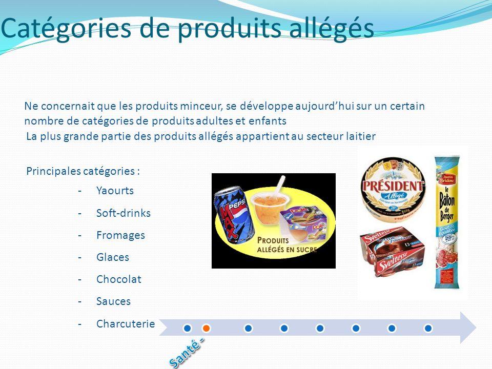 Catégories de produits allégés -Yaourts -Soft-drinks -Fromages -Glaces -Chocolat -Sauces -Charcuterie La plus grande partie des produits allégés appar