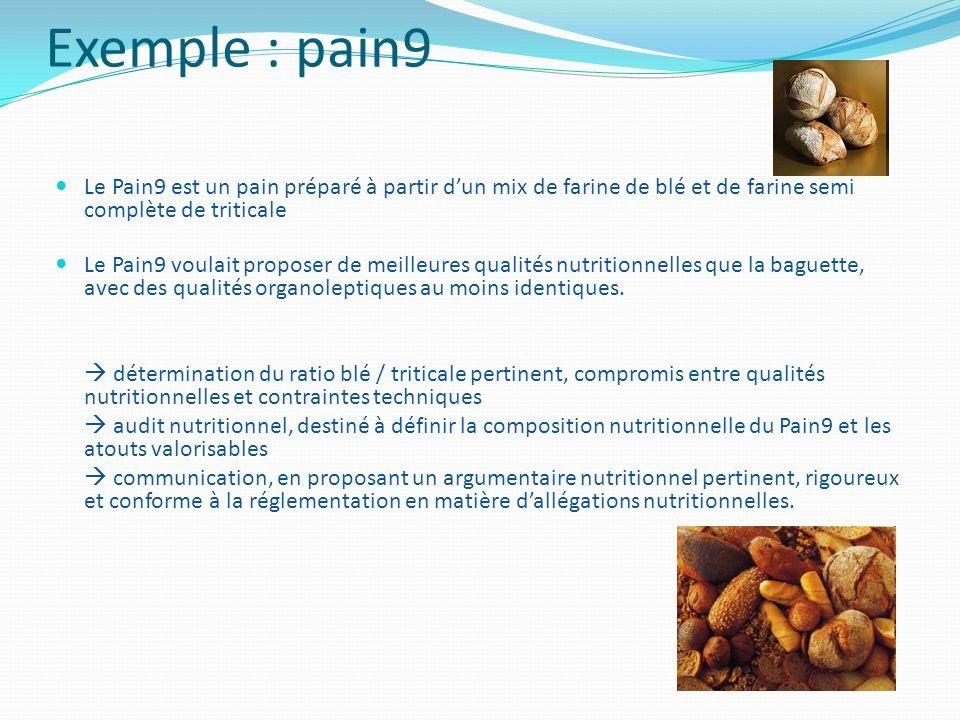 Exemple : pain9 Le Pain9 est un pain préparé à partir dun mix de farine de blé et de farine semi complète de triticale Le Pain9 voulait proposer de me
