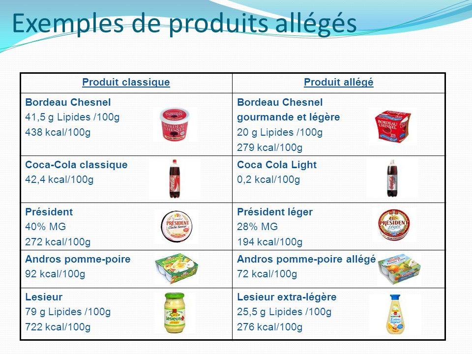 Exemples de produits allégés Produit classiqueProduit allégé Bordeau Chesnel 41,5 g Lipides /100g 438 kcal/100g Bordeau Chesnel gourmande et légère 20