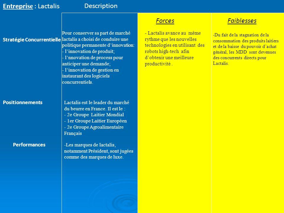 Entrepri se : Lactalis ForcesFaiblesses Stratégie Concurrentielle Description Lactalis est le leader du marché du beurre en France. Il est le : - 2e G