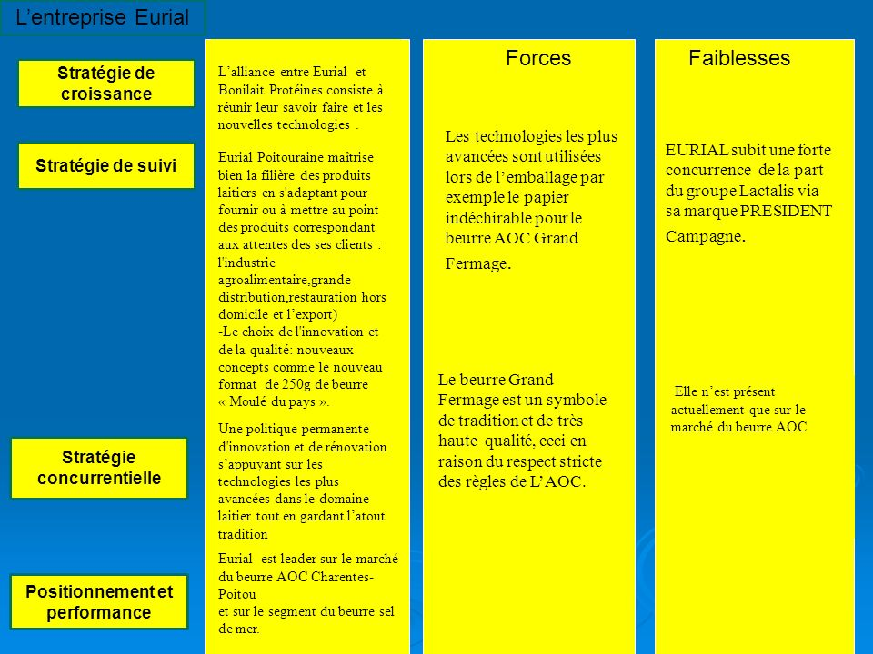 Lentreprise Eurial Stratégie de croissance Stratégie de suivi Stratégie concurrentielle Positionnement et performance Lalliance entre Eurial et Bonila