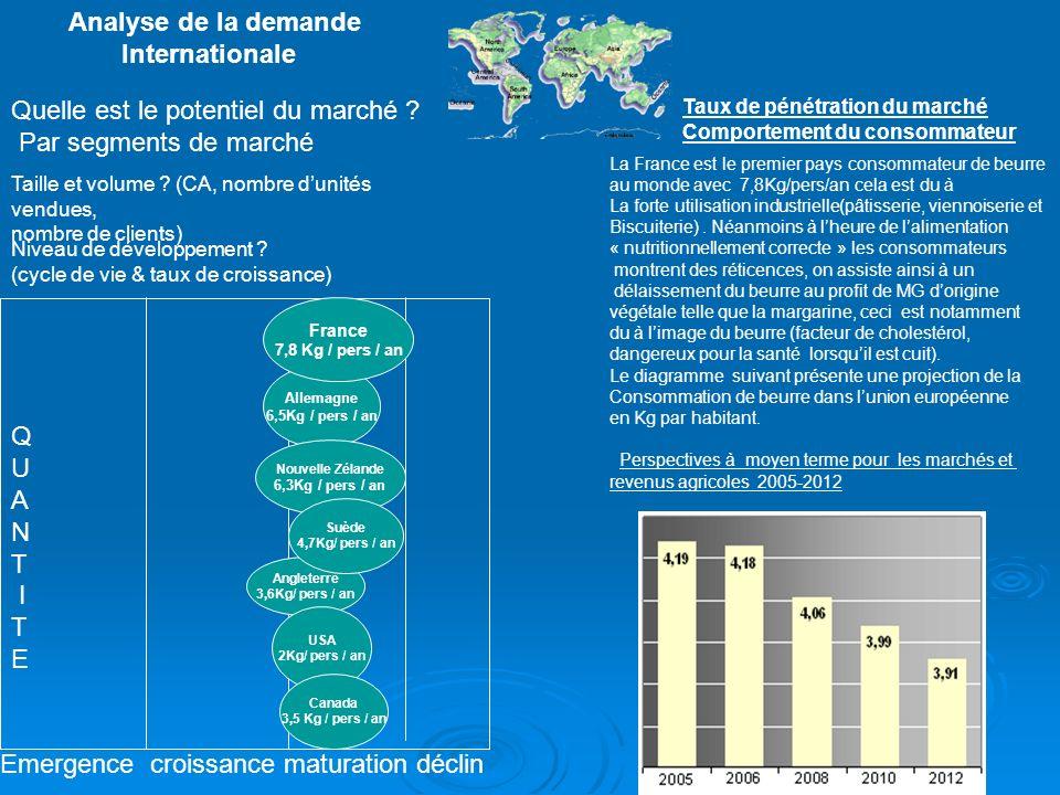 ANALYSE DE LA DEMANDE NATIONALE QUELLE EST LE POTENTIEL DU MARCHE PAR SEGMENT DE MARCHE En 2006, le marché du beurre: 157 899 tonnes se segmente en: Beurre doux: 103 337 tonnes Beurre demi-sel: 44 150 tonnes Beurre au sel de mer: 10142 tonnes Beurre allégé: 15 735 tonnes Répartition de la demande: -43% consommés par les ménages -48% utilisations des industries agroalimentaires.