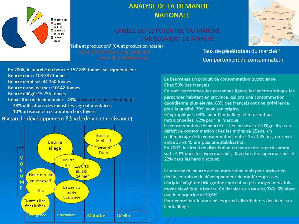ANALYSE DE LA DEMANDE NATIONALE QUELLE EST LE POTENTIEL DU MARCHE PAR SEGMENT DE MARCHE En 2006, le marché du beurre: 157 899 tonnes se segmente en: B