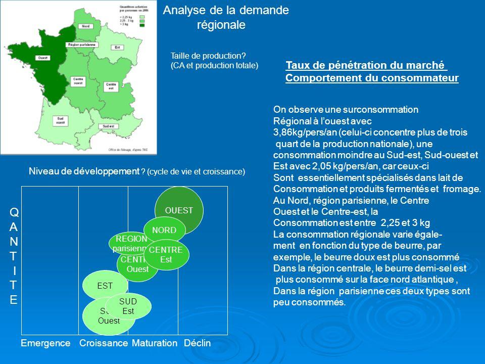 Entreprise Eurial -Une collecte de lait sur 11 départements -2 650 exploitations regroupant près de 5 000 producteurs -860 millions de litres de lait transformés, dont 140 millions de litres de lait de chèvre -11 sites en France -5 filiales en Allemagne, Angleterre, Espagne, Etats-Unis, Pologne - 1 250 salariés - 570 millions d euros de chiffre d affaires, dont 20 % à l export -Il est leader sur le marché du beurre AOC Charentes-Poitou et sur le segment du beurre sel de mer.