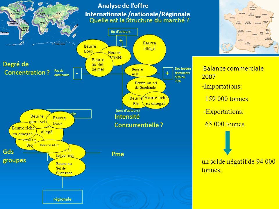 Lentreprise Eurial Stratégie de croissance Stratégie de suivi Stratégie concurrentielle Positionnement et performance Lalliance entre Eurial et Bonilait Protéines consiste à réunir leur savoir faire et les nouvelles technologies.