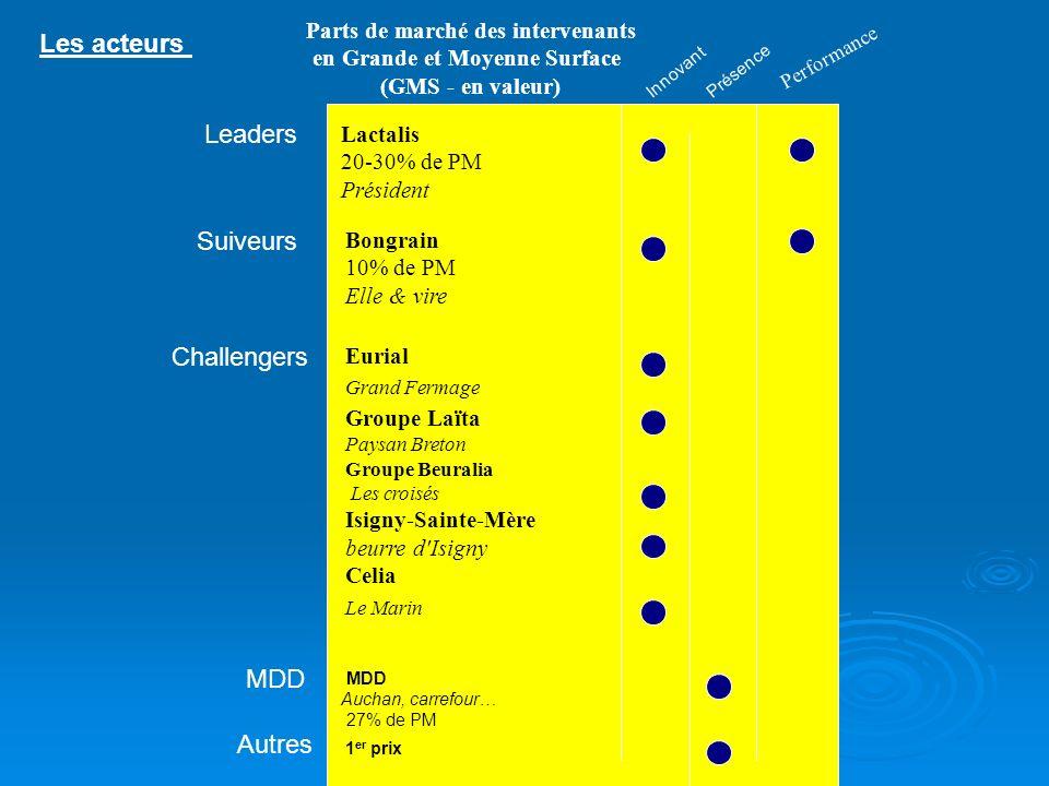 Parts de marché des intervenants en Grande et Moyenne Surface (GMS - en valeur) Leaders Suiveurs Innovant Présence MDD Les acteurs Lactalis 20-30% de
