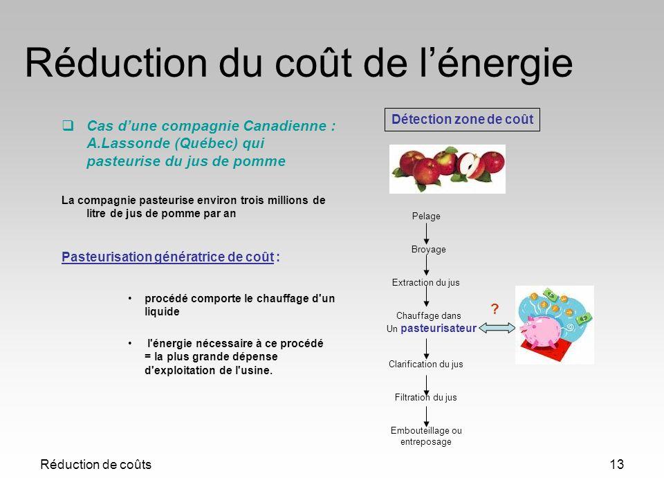 Réduction de coûts13 Réduction du coût de lénergie Cas dune compagnie Canadienne : A.Lassonde (Québec) qui pasteurise du jus de pomme La compagnie pas