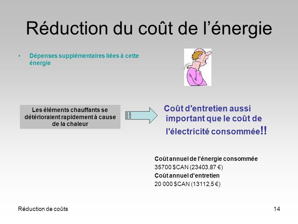 Réduction de coûts14 Réduction du coût de lénergie Dépenses supplémentaires liées à cette énergie Coût d'entretien aussi important que le coût de l'él