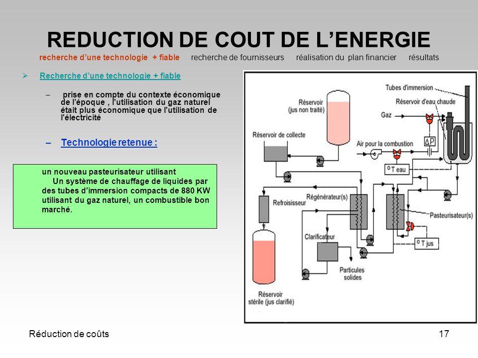 Réduction de coûts17 REDUCTION DE COUT DE LENERGIE recherche dune technologie + fiable recherche de fournisseurs réalisation du plan financier résulta