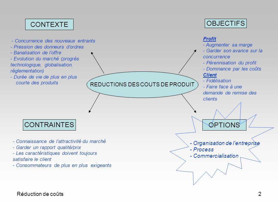 Réduction de coûts2 REDUCTIONS DES COUTS DE PRODUIT - Connaissance de lattractivité du marché - Garder un rapport qualité/prix - Les caractéristiques