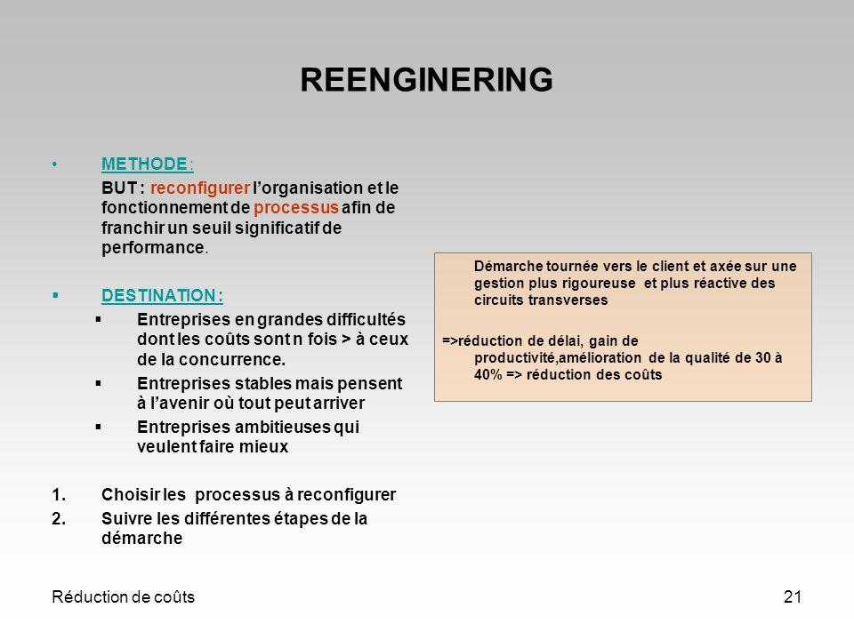 Réduction de coûts21 REENGINERING METHODE : BUT : reconfigurer lorganisation et le fonctionnement de processus afin de franchir un seuil significatif