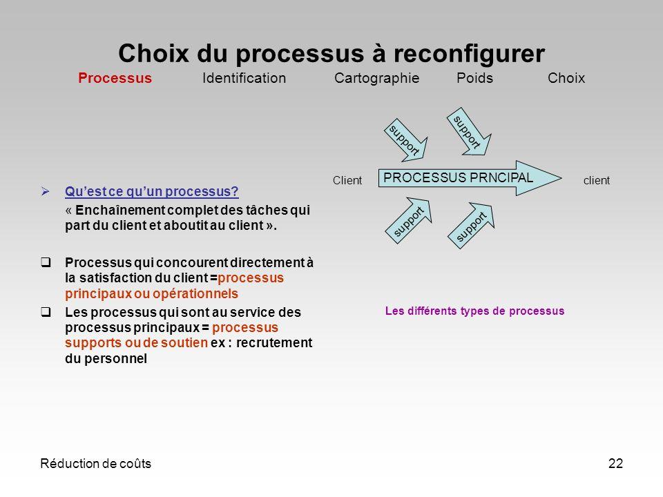 Réduction de coûts22 Choix du processus à reconfigurer Processus Identification Cartographie Poids Choix Quest ce quun processus? « Enchaînement compl