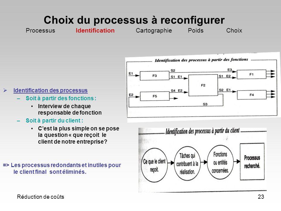 Réduction de coûts23 Choix du processus à reconfigurer Processus Identification Cartographie Poids Choix Identification des processus –Soit à partir d