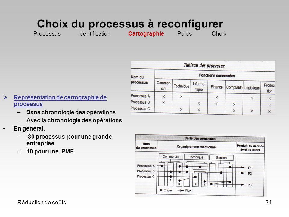 Réduction de coûts24 Choix du processus à reconfigurer Processus Identification Cartographie Poids Choix Représentation de cartographie de processus –