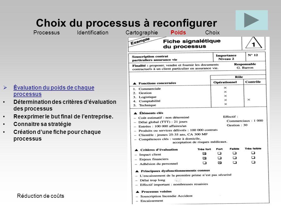 Réduction de coûts25 Choix du processus à reconfigurer Processus Identification Cartographie Poids Choix Évaluation du poids de chaque processus Déter