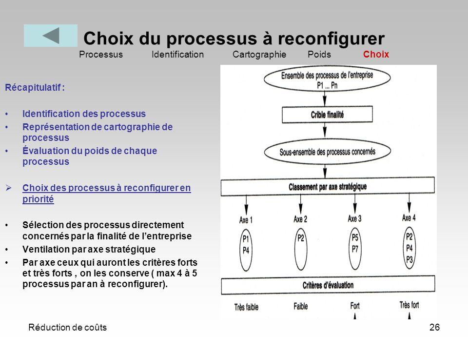 Réduction de coûts26 Choix du processus à reconfigurer Processus Identification Cartographie Poids Choix Récapitulatif : Identification des processus