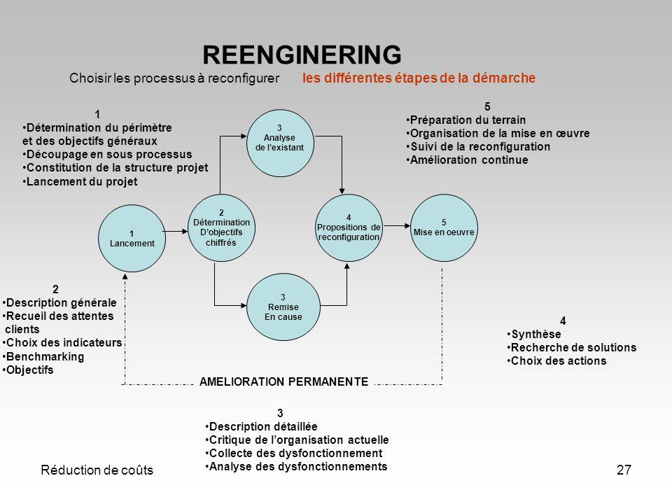 Réduction de coûts27 REENGINERING Choisir les processus à reconfigurer les différentes étapes de la démarche 2 Détermination Dobjectifs chiffrés 1 Lan