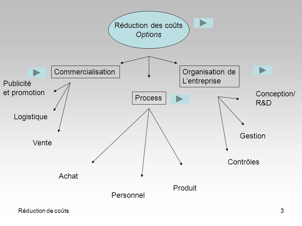 Réduction de coûts3 Réduction des coûts Options Commercialisation Process Organisation de Lentreprise Publicité et promotion Logistique Vente Personne