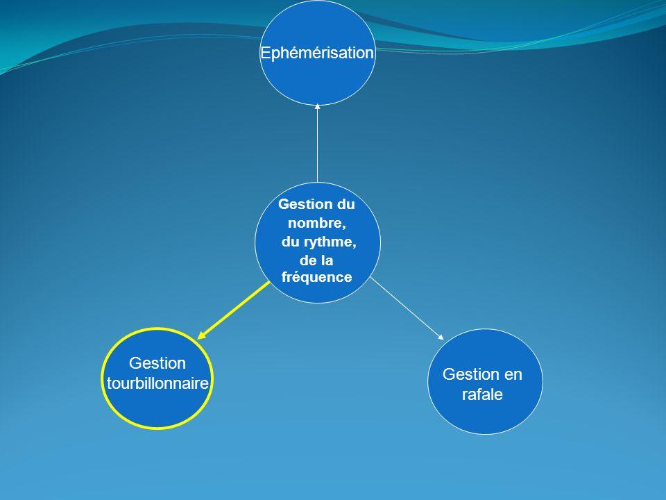 Ephémèrisation Gestion du nombre, du rythme, de la fréquence Ephémérisation Gestion en rafale Gestion tourbillonnaire