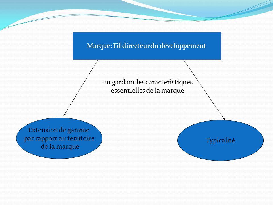 Marque: Fil directeur du développement Extension de gamme par rapport au territoire de la marque Typicalité En gardant les caractéristiques essentielles de la marque